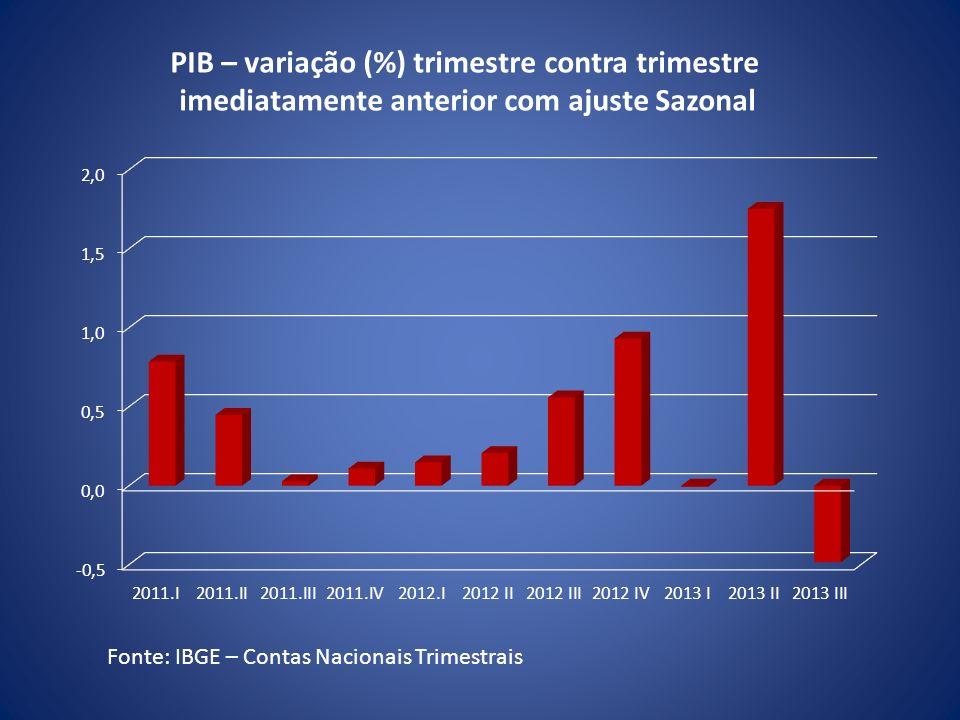 Fonte: IBGE – Contas Nacionais Trimestrais PIB – variação (%) trimestre contra trimestre imediatamente anterior com ajuste Sazonal