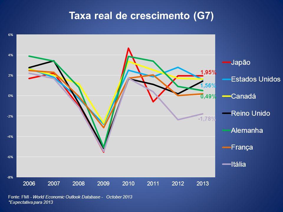 Taxa real de crescimento (G7)