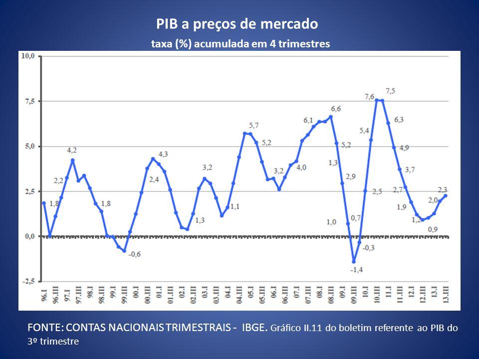 PIB a preços de mercado taxa (%) acumulada em 4 trimestres FONTE: CONTAS NACIONAIS TRIMESTRAIS - IBGE. Gráfico II.11 do boletim referente ao PIB do 3º