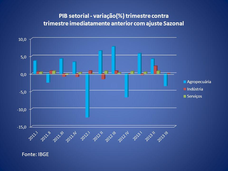 Fonte: IBGE PIB setorial - variação(%) trimestre contra trimestre imediatamente anterior com ajuste Sazonal