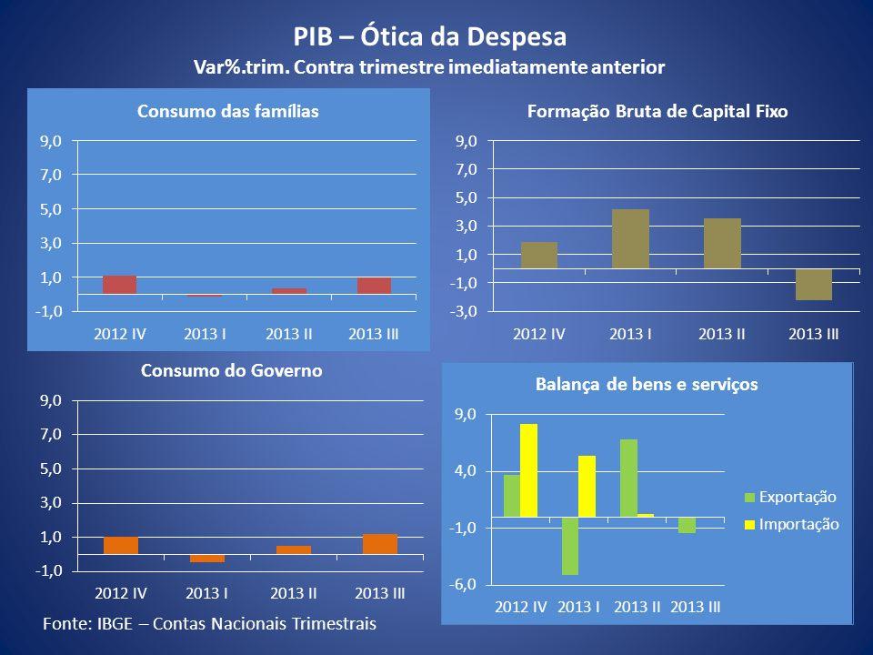 Fonte: IBGE – Contas Nacionais Trimestrais PIB – Ótica da Despesa Var%.trim. Contra trimestre imediatamente anterior