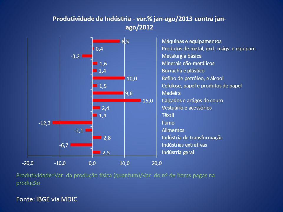 Produtividade=Var. da produção física (quantum)/Var. do nº de horas pagas na produção Fonte: IBGE via MDIC