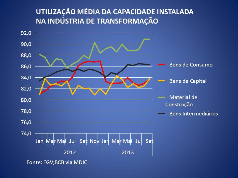 Fonte: FGV;BCB via MDIC UTILIZAÇÃO MÉDIA DA CAPACIDADE INSTALADA NA INDÚSTRIA DE TRANSFORMAÇÃO