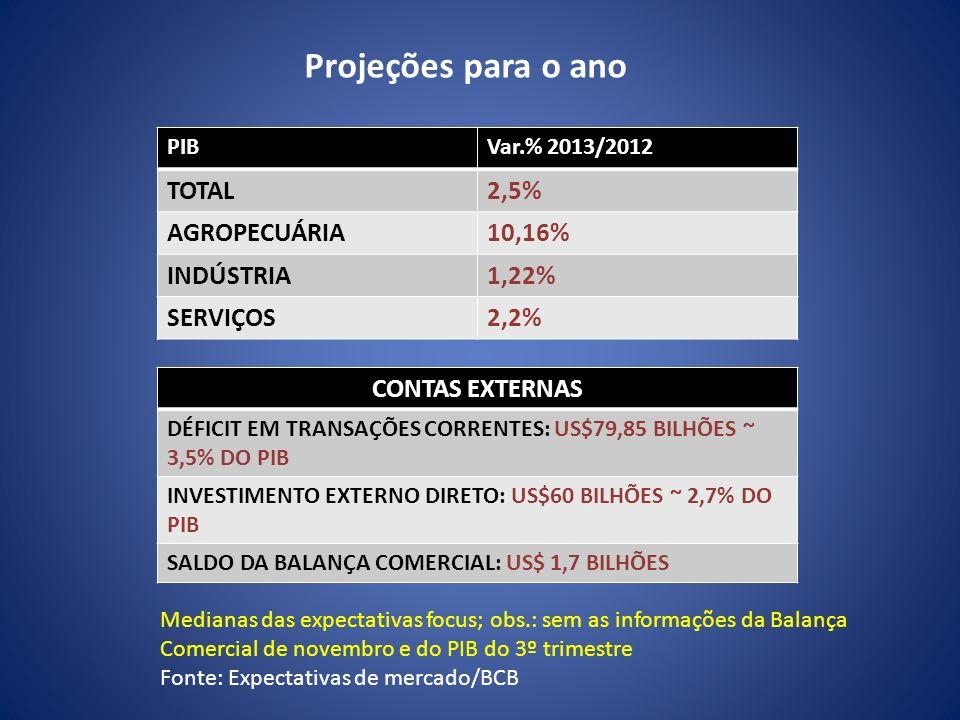 Projeções para o ano PIBVar.% 2013/2012 TOTAL2,5% AGROPECUÁRIA10,16% INDÚSTRIA1,22% SERVIÇOS2,2% CONTAS EXTERNAS DÉFICIT EM TRANSAÇÕES CORRENTES: US$7