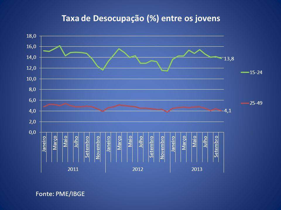 Taxa de Desocupação (%) entre os jovens Fonte: PME/IBGE