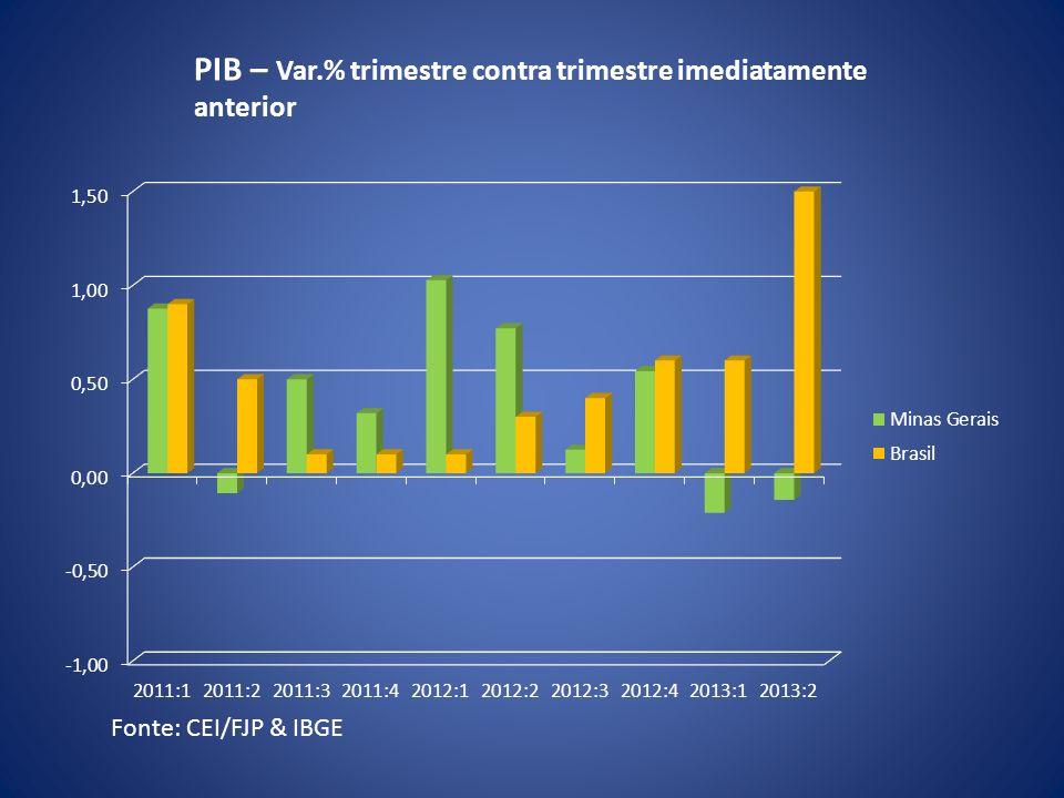 Fonte: CEI/FJP & IBGE PIB – Var.% trimestre contra trimestre imediatamente anterior