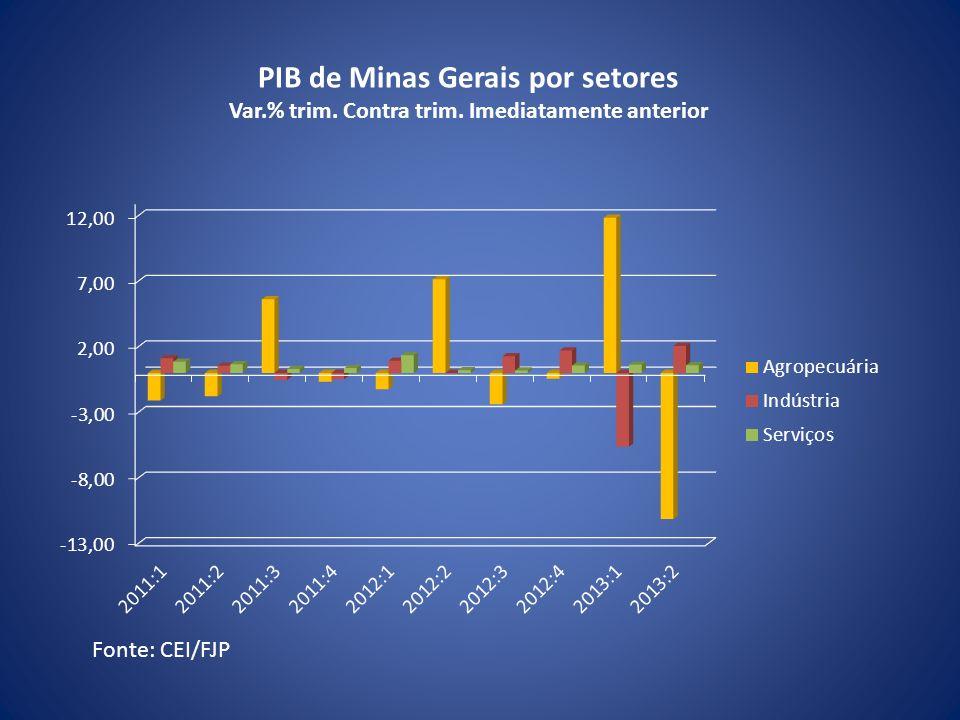 Fonte: CEI/FJP PIB de Minas Gerais por setores Var.% trim. Contra trim. Imediatamente anterior