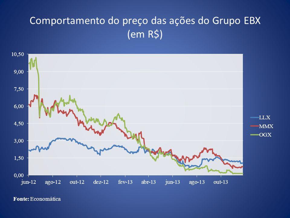 Comportamento do preço das ações do Grupo EBX (em R$)
