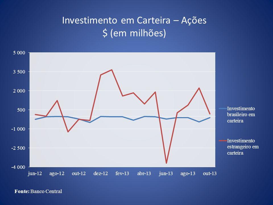 Investimento em Carteira – Ações $ (em milhões)