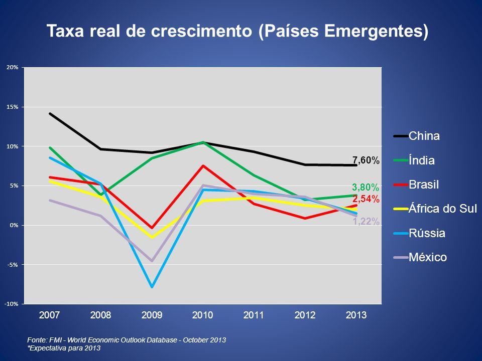Taxa real de crescimento (Países Emergentes)