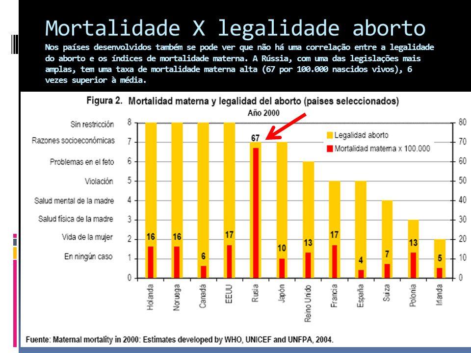 1 de cada 4 mortes maternas no mundo acontece na Índia, onde o aborto é amplamente legal.