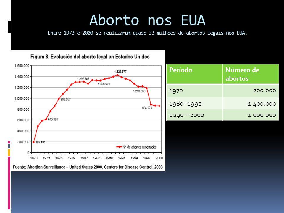 Resposta: REALIDADE: O número de abortos realizados nos EUA antes de 1973 não ultrapassava 600 mil por ano.