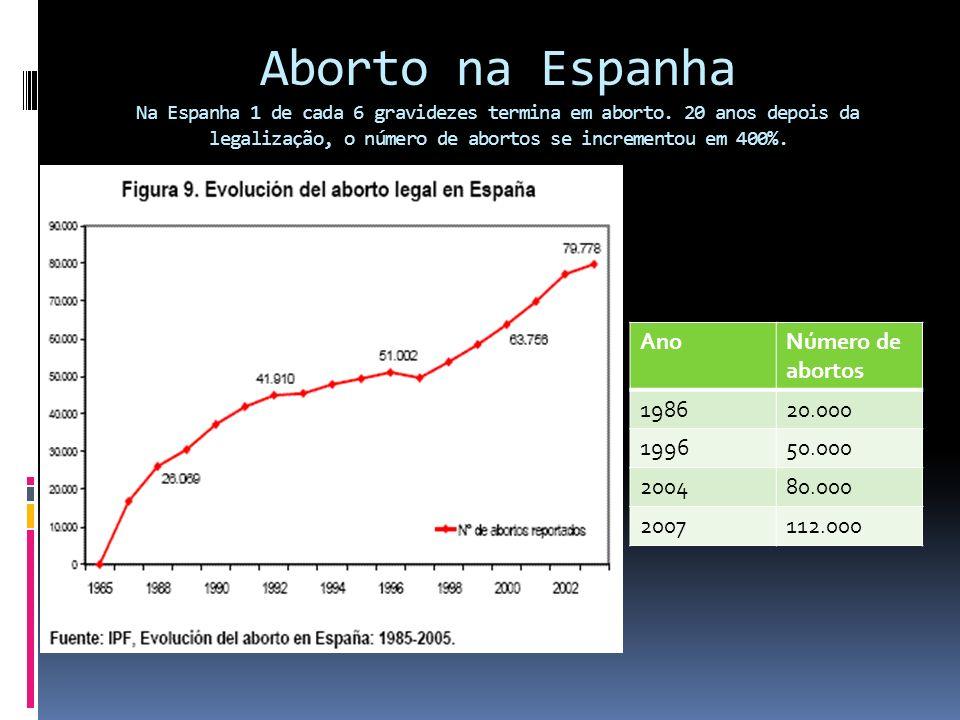Aborto na Inglaterra e Gales Desde sua legalização, no Reino Unido o número de abortos se incrementou em 272%.