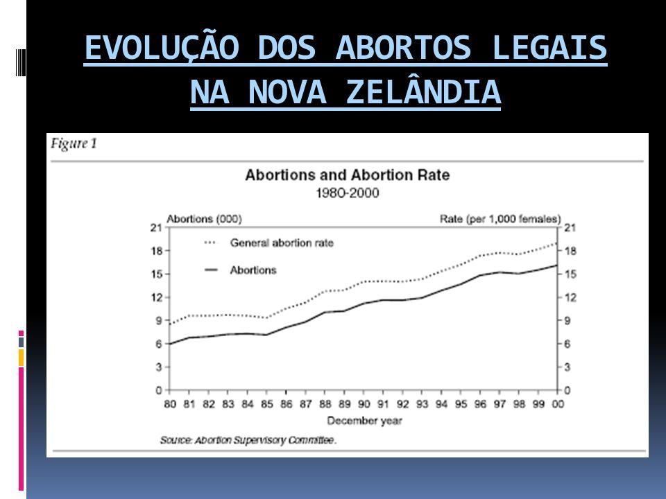 EDITORIAL - El País Demasiados abortos http://www.elpais.com/articulo/opinion/Demasiados/aborto s/elpepiopi/20081210elpepiopi_2/Tes 2002 – 79.798 2007 - 112.138 El hecho de que una de cada tres mujeres que abortaron en 2007 lo hubiera hecho ya antes una o más veces, indica una cierta banalización del aborto, percibido por muchos jóvenes como un método anticonceptivo de emergencia, cuando es una intervención agresiva que puede dejar secuelas físicas y psicológicas.