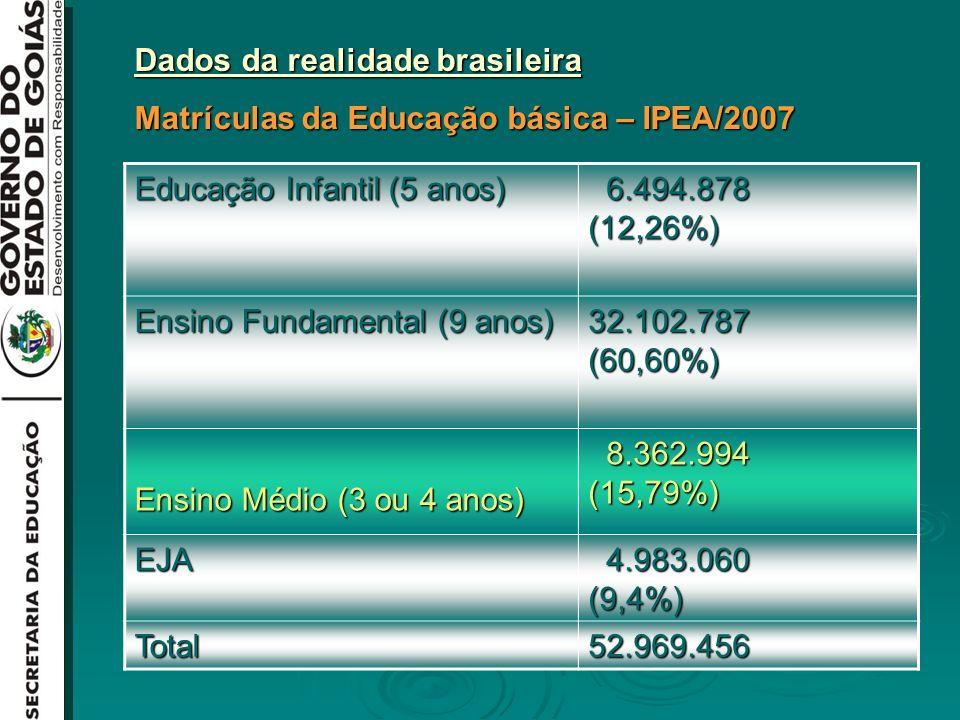 Dados da realidade brasileira Matrículas da Educação básica – IPEA/2007 Educação Infantil (5 anos) 6.494.878 (12,26%) 6.494.878 (12,26%) Ensino Fundamental (9 anos) 32.102.787 (60,60%) Ensino Médio (3 ou 4 anos) 8.362.994 (15,79%) 8.362.994 (15,79%) EJA 4.983.060 (9,4%) 4.983.060 (9,4%) Total52.969.456