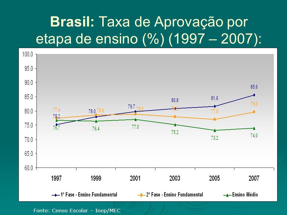 Brasil: Taxa de Aprovação por etapa de ensino (%) (1997 – 2007): Fonte: Censo Escolar – Inep/MEC