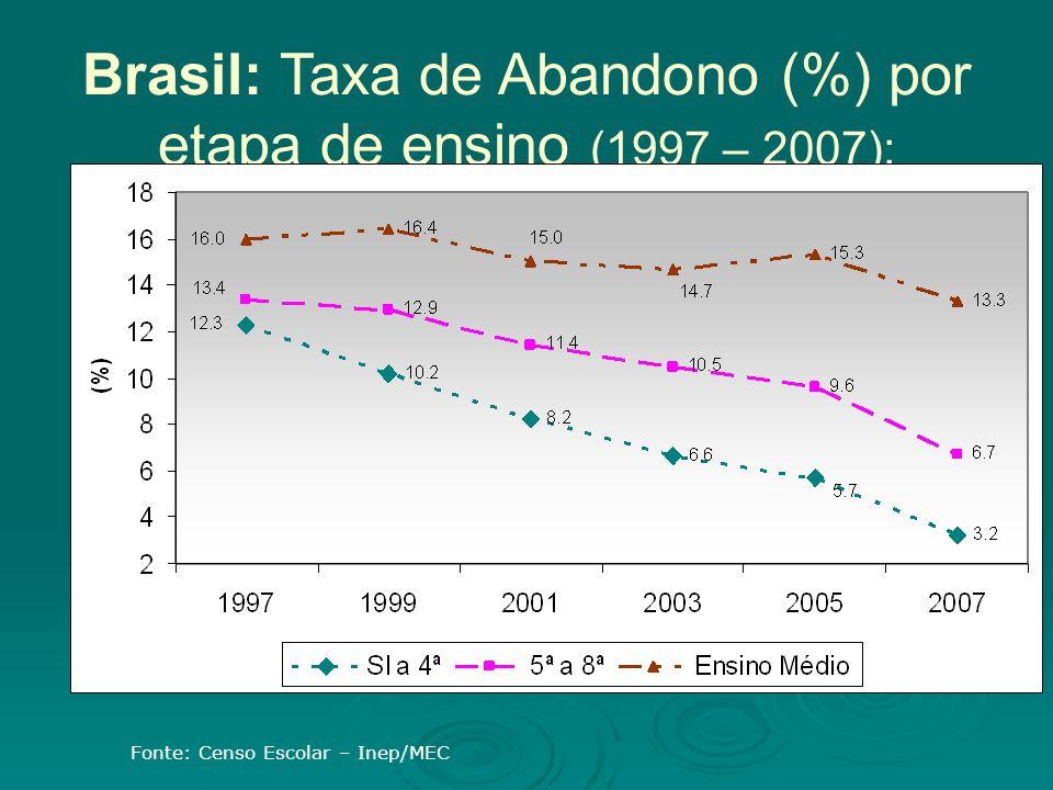 Brasil: Taxa de Abandono (%) por etapa de ensino (1997 – 2007): Fonte: Censo Escolar – Inep/MEC