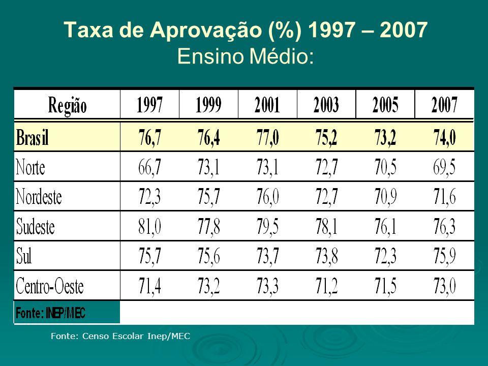 Taxa de Aprovação (%) 1997 – 2007 Ensino Médio: Fonte: Censo Escolar Inep/MEC