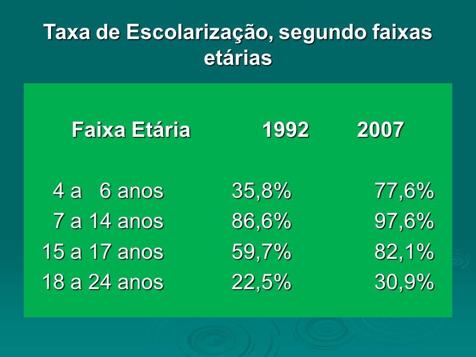 Taxa de Escolarização, segundo faixas etárias Faixa Etária19922007 4 a 6 anos35,8%77,6% 4 a 6 anos35,8%77,6% 7 a 14 anos86,6%97,6% 7 a 14 anos86,6%97,6% 15 a 17 anos59,7%82,1% 18 a 24 anos22,5%30,9%