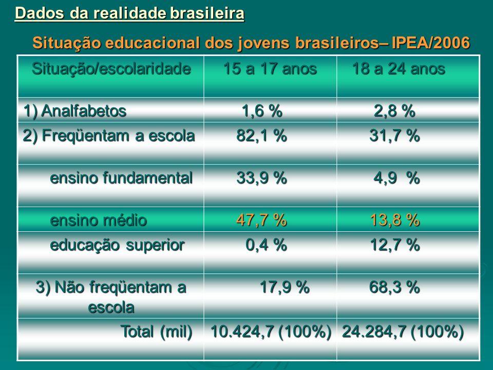 Dados da realidade brasileira Situação educacional dos jovens brasileiros– IPEA/2006 Situação/escolaridade 15 a 17 anos 15 a 17 anos 18 a 24 anos 18 a 24 anos 1) Analfabetos 1,6 % 1,6 % 2,8 % 2,8 % 2) Freqüentam a escola 82,1 % 82,1 % 31,7 % 31,7 % ensino fundamental ensino fundamental 33,9 % 33,9 % 4,9 % 4,9 % ensino médio ensino médio 47,7 % 47,7 % 13,8 % 13,8 % educação superior educação superior 0,4 % 0,4 % 12,7 % 12,7 % 3) Não freqüentam a escola 17,9 % 17,9 % 68,3 % 68,3 % Total (mil) Total (mil) 10.424,7 (100%) 24.284,7 (100%)