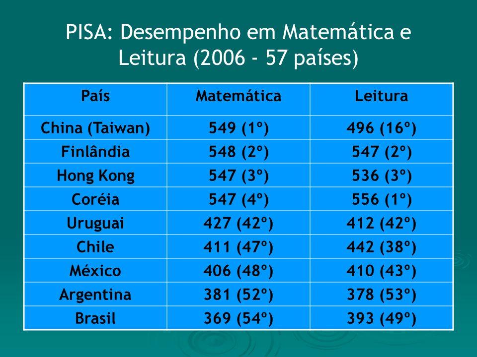 PISA: Desempenho em Matemática e Leitura (2006 - 57 países) PaísMatemáticaLeitura China (Taiwan)549 (1º)496 (16º) Finlândia548 (2º)547 (2º) Hong Kong547 (3º)536 (3º) Coréia547 (4º)556 (1º) Uruguai427 (42º)412 (42º) Chile411 (47º)442 (38º) México406 (48º)410 (43º) Argentina381 (52º)378 (53º) Brasil369 (54º)393 (49º)
