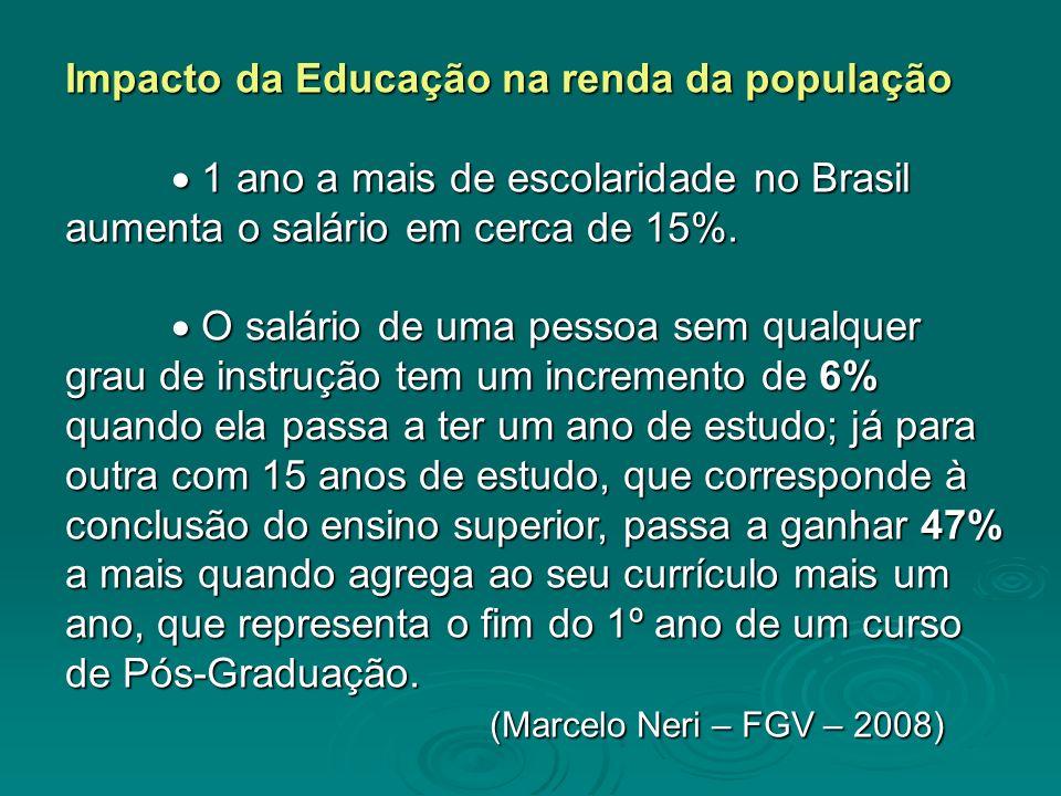 Impacto da Educação na renda da população 1 ano a mais de escolaridade no Brasil aumenta o salário em cerca de 15%. 1 ano a mais de escolaridade no Br