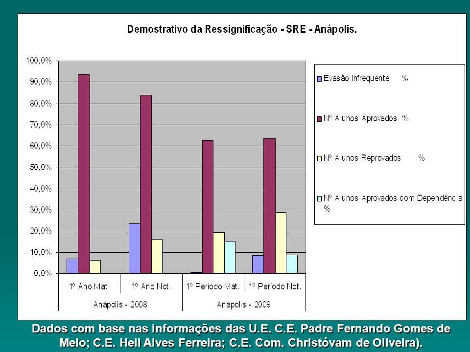 II Parte: Dados de aprovação, reprovação e evasão Dados com base nas informações das U.E. C.E. Padre Fernando Gomes de Melo; C.E. Heli Alves Ferreira;