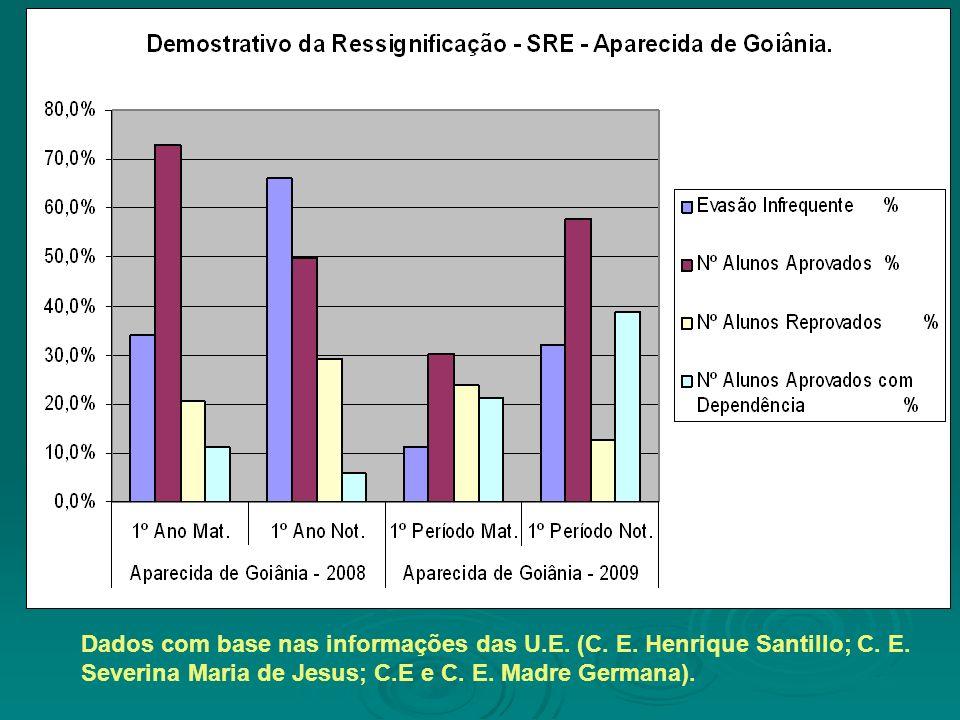 Dados com base nas informações das U.E. (C. E. Henrique Santillo; C. E. Severina Maria de Jesus; C.E e C. E. Madre Germana).