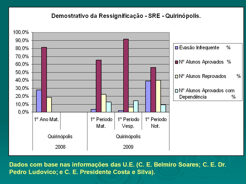 Dados com base nas informações das U.E. (C. E. Belmiro Soares; C. E. Dr. Pedro Ludovico; e C. E. Presidente Costa e Silva).