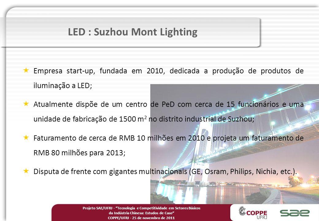 Empresa start-up, fundada em 2010, dedicada a produção de produtos de iluminação a LED; Atualmente dispõe de um centro de PeD com cerca de 15 funcionários e uma unidade de fabricação de 1500 m 2 no distrito industrial de Suzhou; Faturamento de cerca de RMB 10 milhões em 2010 e projeta um faturamento de RMB 80 milhões para 2013; Disputa de frente com gigantes multinacionais (GE, Osram, Philips, Nichia, etc.).