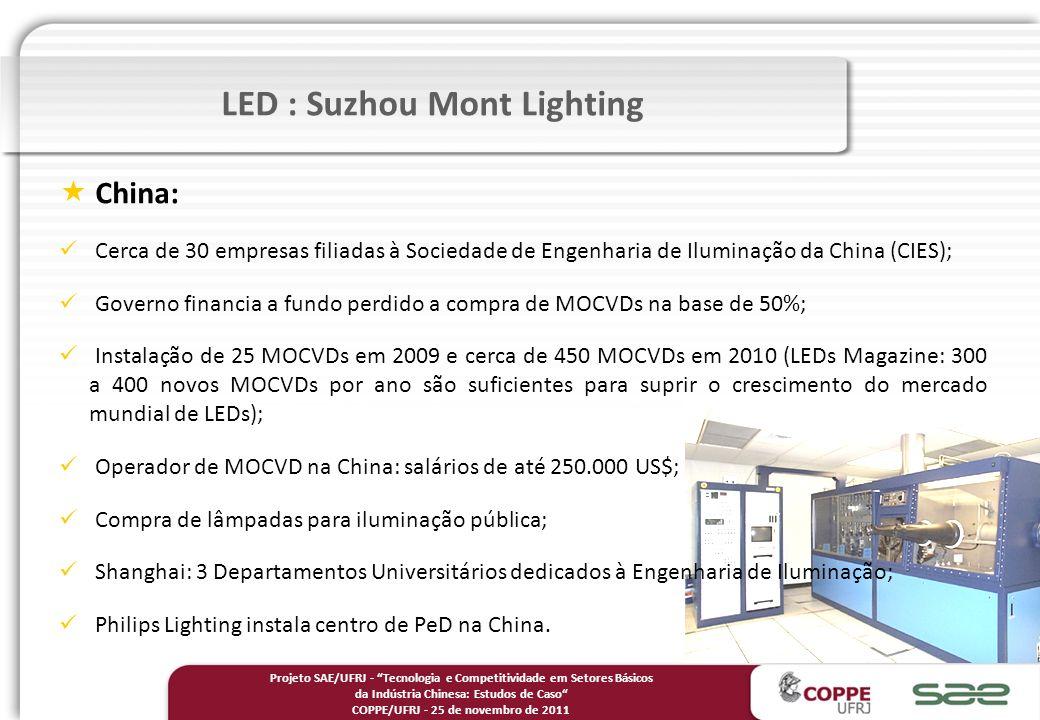 LED : Suzhou Mont Lighting China: Cerca de 30 empresas filiadas à Sociedade de Engenharia de Iluminação da China (CIES); Governo financia a fundo perdido a compra de MOCVDs na base de 50%; Instalação de 25 MOCVDs em 2009 e cerca de 450 MOCVDs em 2010 (LEDs Magazine: 300 a 400 novos MOCVDs por ano são suficientes para suprir o crescimento do mercado mundial de LEDs); Operador de MOCVD na China: salários de até 250.000 US$; Compra de lâmpadas para iluminação pública; Shanghai: 3 Departamentos Universitários dedicados à Engenharia de Iluminação; Philips Lighting instala centro de PeD na China.