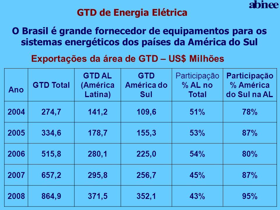 O Brasil é grande fornecedor de equipamentos para os sistemas energéticos dos países da América do Sul GTD de Energia Elétrica Exportações da área de