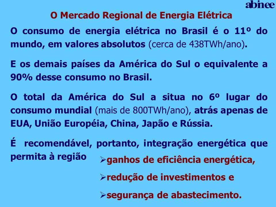 O consumo de energia elétrica no Brasil é o 11º do mundo, em valores absolutos (cerca de 438TWh/ano). E os demais países da América do Sul o equivalen