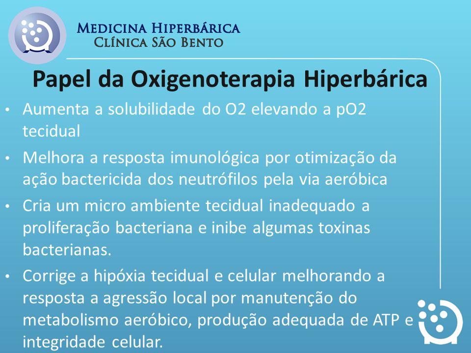 Papel da Oxigenoterapia Hiperbárica Aumenta a solubilidade do O2 elevando a pO2 tecidual Melhora a resposta imunológica por otimização da ação bacteri