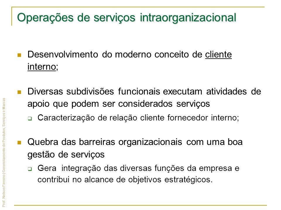 Prof. Nelson Firmino | Gerenciamento de Produtos, Serviços e Marcas Operações de serviços intraorganizacional Desenvolvimento do moderno conceito de c