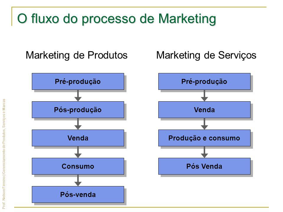 Prof. Nelson Firmino | Gerenciamento de Produtos, Serviços e Marcas O fluxo do processo de Marketing Marketing de ProdutosMarketing de Serviços Pré-pr