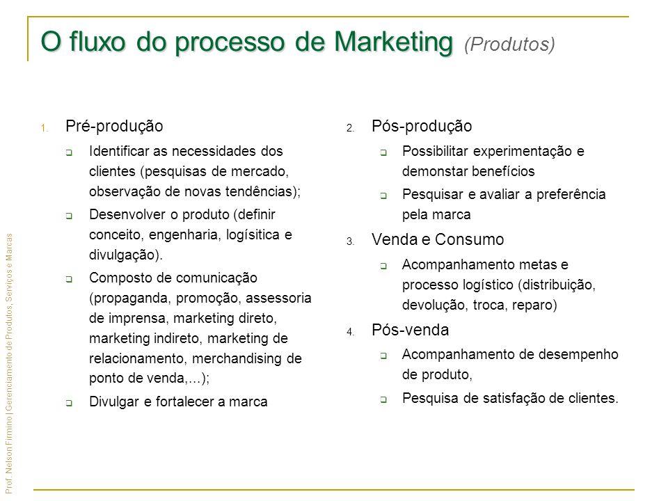Prof. Nelson Firmino | Gerenciamento de Produtos, Serviços e Marcas O fluxo do processo de Marketing O fluxo do processo de Marketing (Produtos) 1. Pr