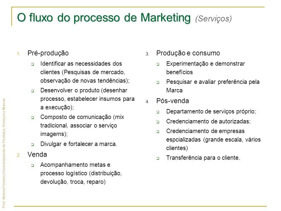 Prof. Nelson Firmino | Gerenciamento de Produtos, Serviços e Marcas O fluxo do processo de Marketing O fluxo do processo de Marketing (Serviços) 1. Pr