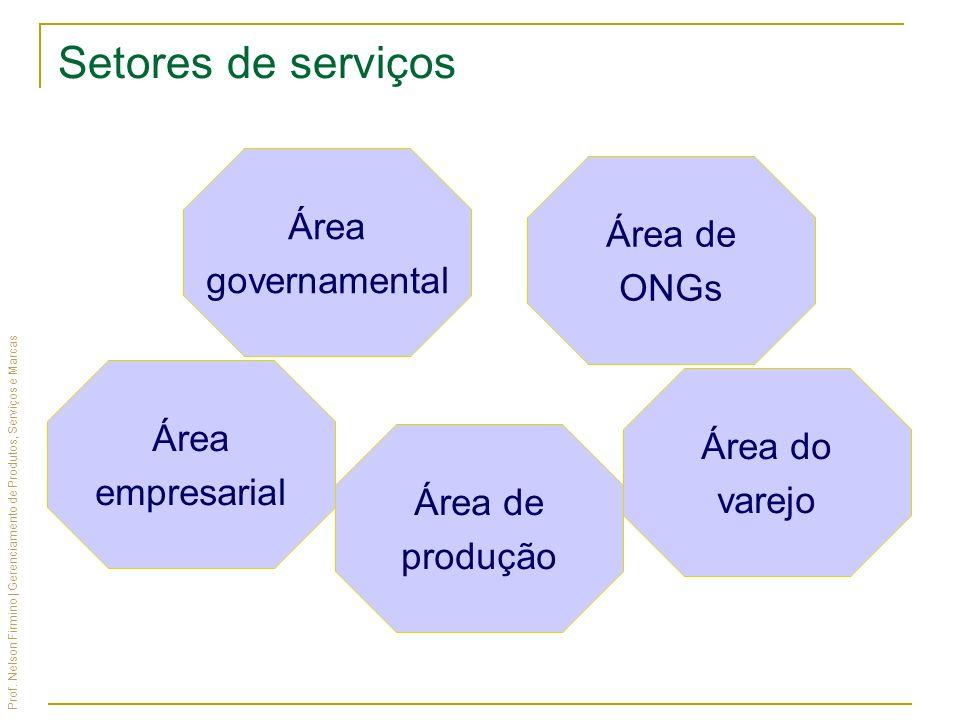 Prof. Nelson Firmino | Gerenciamento de Produtos, Serviços e Marcas Área governamental Área de ONGs Área de produção Área empresarial Área do varejo S