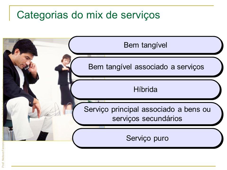 Prof. Nelson Firmino | Gerenciamento de Produtos, Serviços e Marcas Bem tangível Bem tangível associado a serviços Híbrida Serviço principal associado