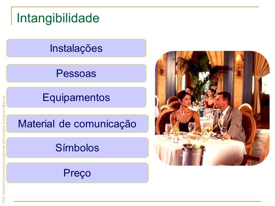 Prof. Nelson Firmino | Gerenciamento de Produtos, Serviços e Marcas Instalações Pessoas Equipamentos Material de comunicação Símbolos Preço Intangibil