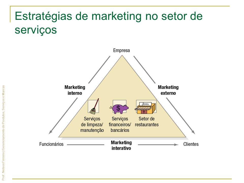 Prof. Nelson Firmino | Gerenciamento de Produtos, Serviços e Marcas Estratégias de marketing no setor de serviços
