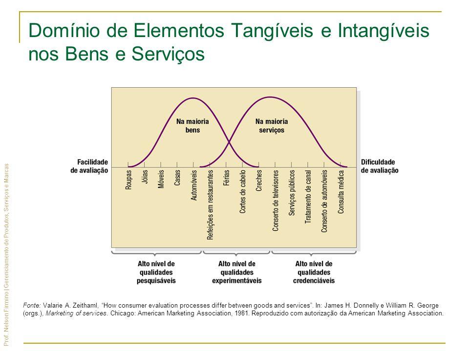 Prof. Nelson Firmino | Gerenciamento de Produtos, Serviços e Marcas Fonte: Valarie A. Zeithaml, How consumer evaluation processes differ between goods