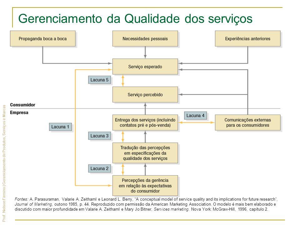 Prof. Nelson Firmino | Gerenciamento de Produtos, Serviços e Marcas Fontes: A. Parasuraman, Valarie A. Zeithaml e Leonard L. Berry, A conceptual model
