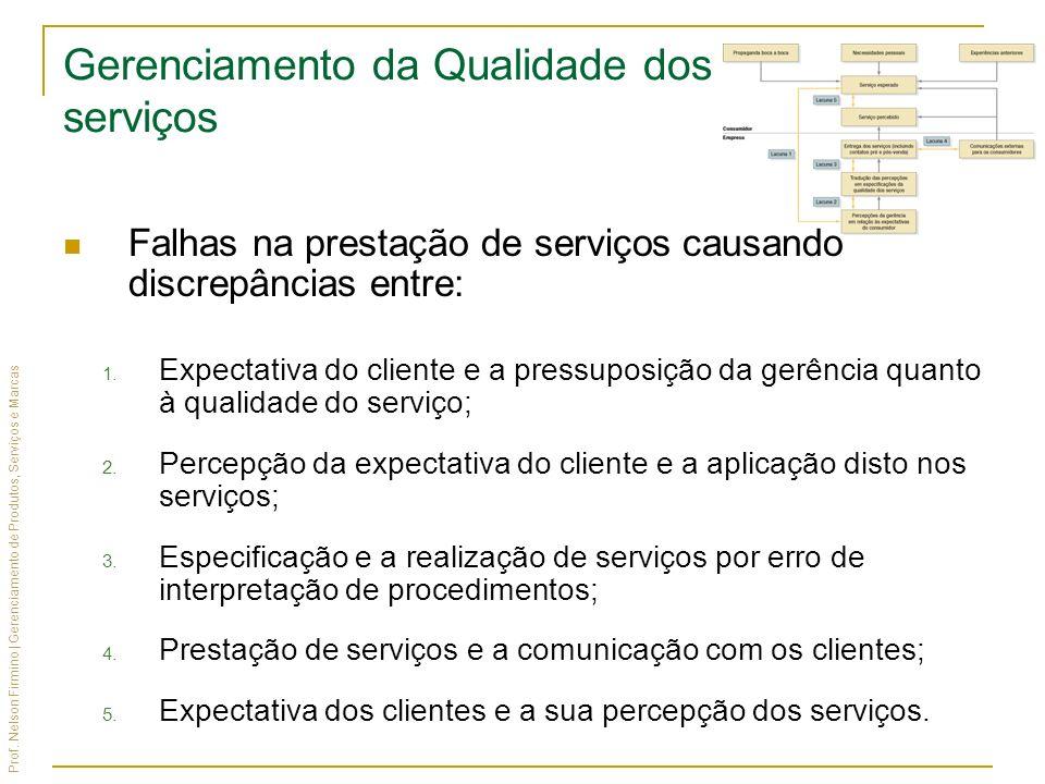 Prof. Nelson Firmino | Gerenciamento de Produtos, Serviços e Marcas Gerenciamento da Qualidade dos serviços Falhas na prestação de serviços causando d