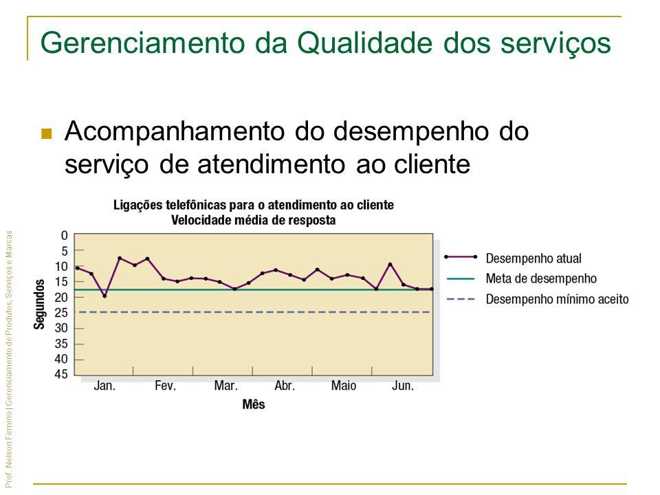 Prof. Nelson Firmino | Gerenciamento de Produtos, Serviços e Marcas Gerenciamento da Qualidade dos serviços Acompanhamento do desempenho do serviço de