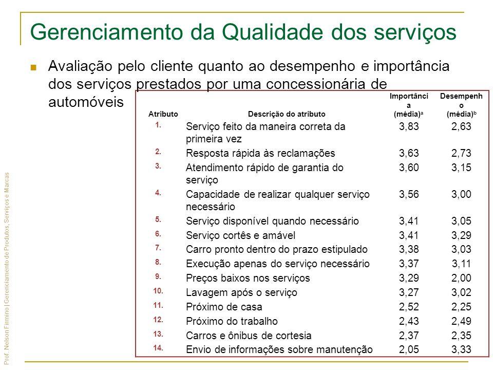 Prof. Nelson Firmino | Gerenciamento de Produtos, Serviços e Marcas AtributoDescrição do atributo Importânci a (média) a Desempenh o (média) b 1. Serv