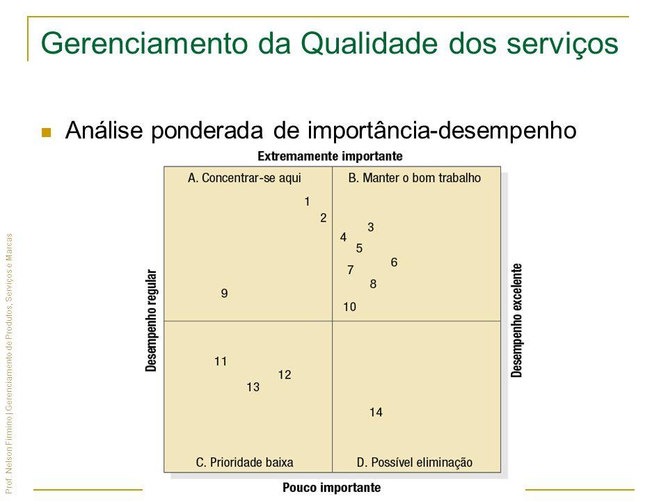 Prof. Nelson Firmino | Gerenciamento de Produtos, Serviços e Marcas Gerenciamento da Qualidade dos serviços Análise ponderada de importância-desempenh