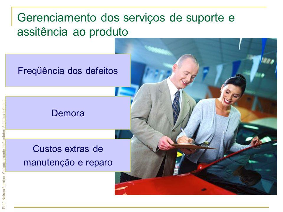 Prof. Nelson Firmino | Gerenciamento de Produtos, Serviços e Marcas Freqüência dos defeitos Demora Custos extras de manutenção e reparo Gerenciamento
