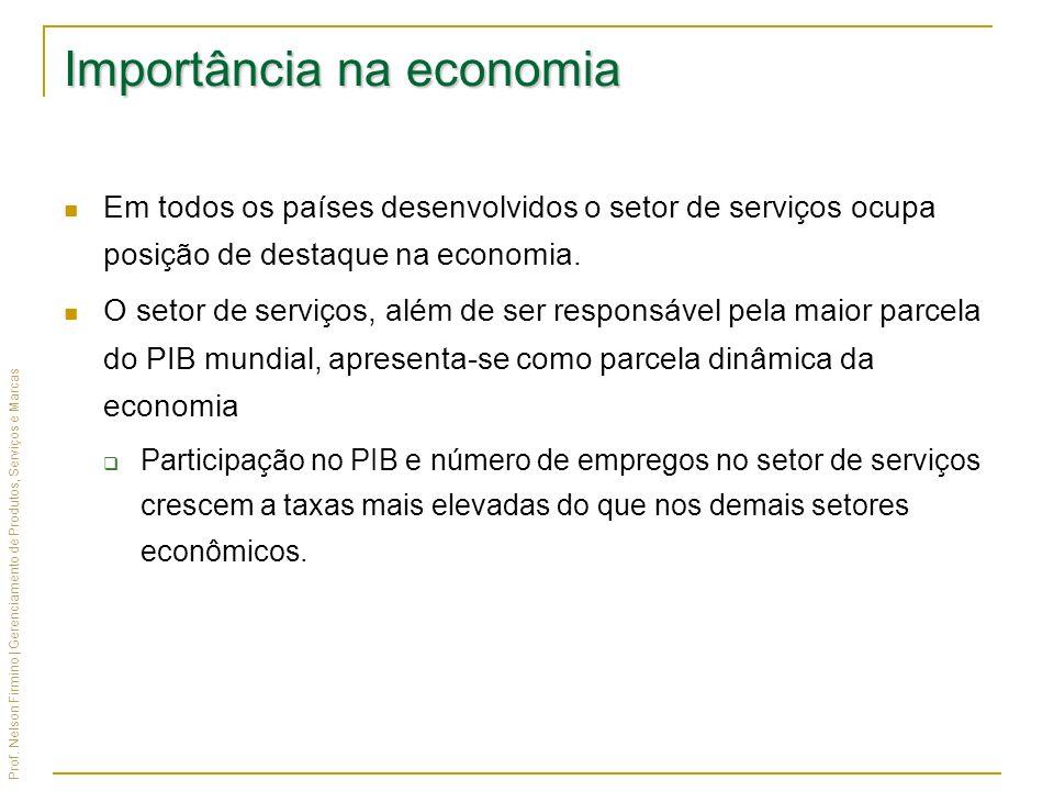 Prof. Nelson Firmino | Gerenciamento de Produtos, Serviços e Marcas Importância na economia Em todos os países desenvolvidos o setor de serviços ocupa